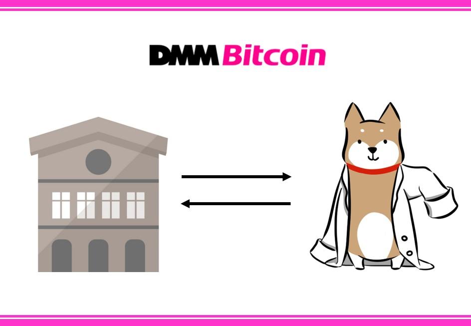 DMM Bitcoinと仮想通貨のやり取りをする柴犬